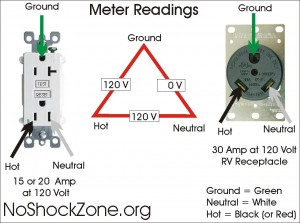 mis-wiring a 120-volt rv outlet with 240-volts | no~shock~zone diagram for wiring a 120v plug