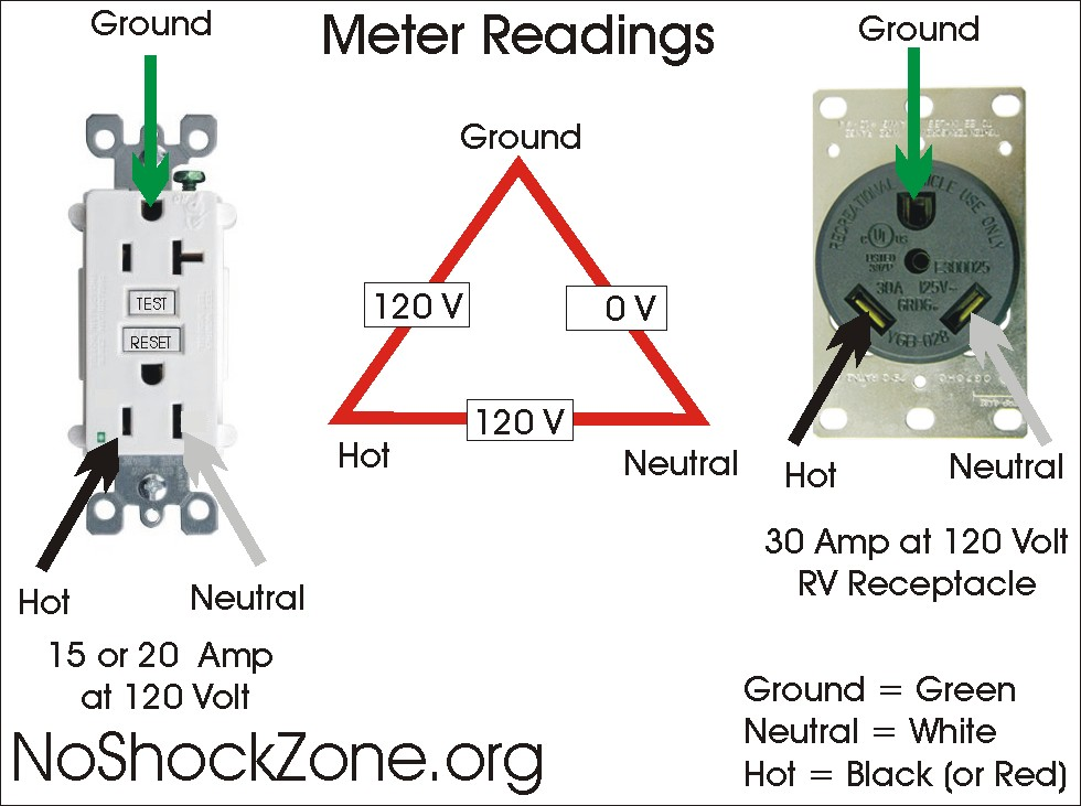 Mis-wiring a 120-volt RV outlet with 240-volts | No~Shock~Zone on single receptacle wiring diagram, outlets in series wiring diagram, 125/250 volt receptacle wiring diagram, switched outlet wiring diagram, dryer plug wiring diagram, 24v trolling motor wiring diagram, 208v receptacle wiring diagram, electrical outlet wiring diagram,