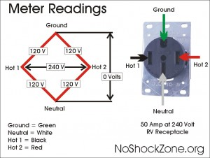 50_Amp_240V metered 300x226 rv net open roads forum truck campers ground power options nema 14-50 outlet wiring diagram at readyjetset.co